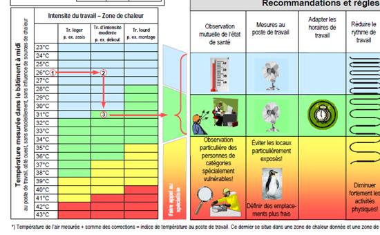 Recommandations en cas de forte chaleur