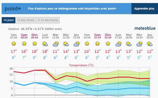 Point météo : un été caniculaire ou non ?