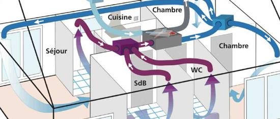 Ventilation VMC double-flux
